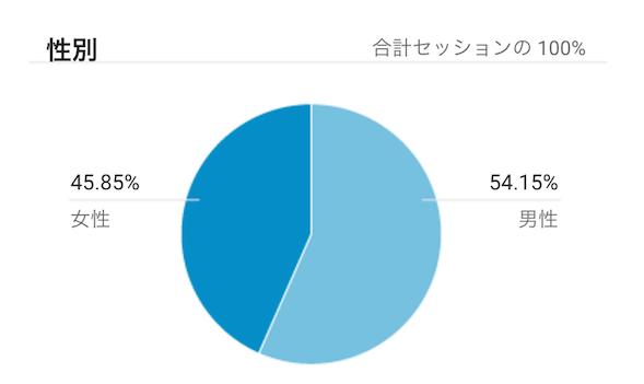 利用者性別分布